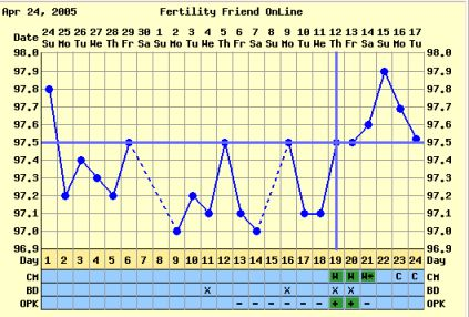 how to tell when ovulating discharge
